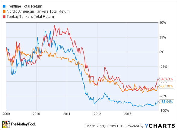 FRO Total Return Price Chart