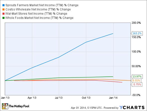 SFM Net Income (TTM) Chart