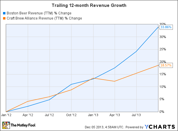 SAM Revenue (TTM) Chart