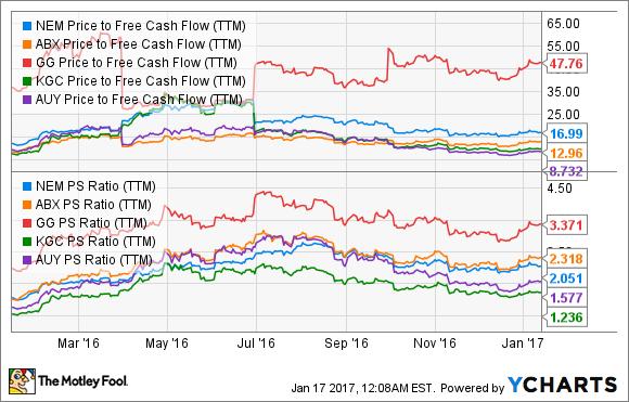 NEM Price to Free Cash Flow (TTM) Chart