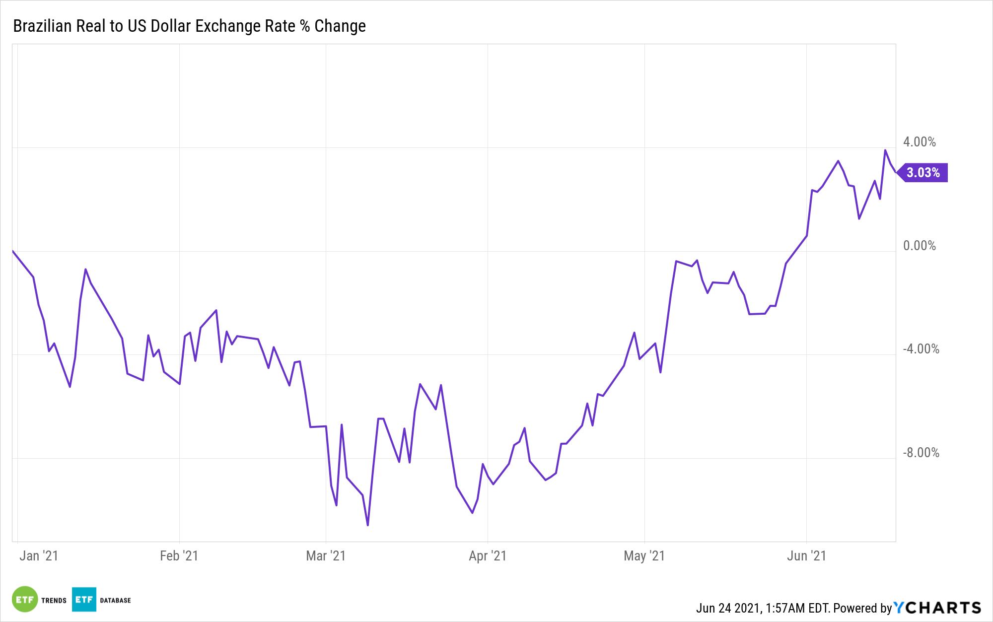Brazilian Real to US Dollar Exchange Rate Chart