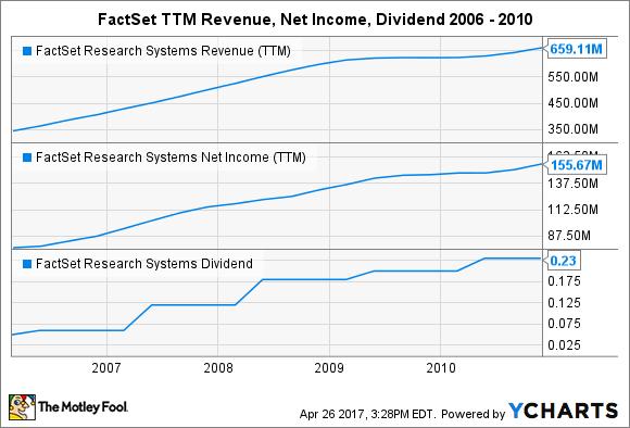 FDS Revenue (TTM) Chart