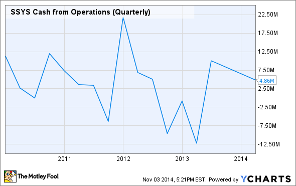 SSYS Cash from Operations (Quarterly) Chart