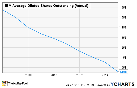 IBM Average Diluted Shares Outstanding (Annual) Chart
