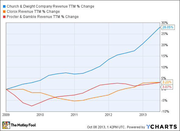 CHD Revenue TTM Chart