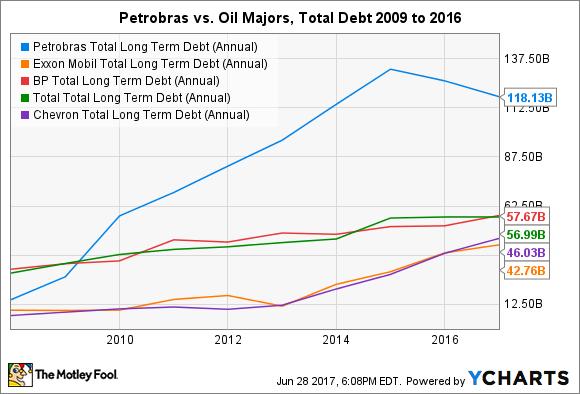 PBR Total Long Term Debt (Annual) Chart