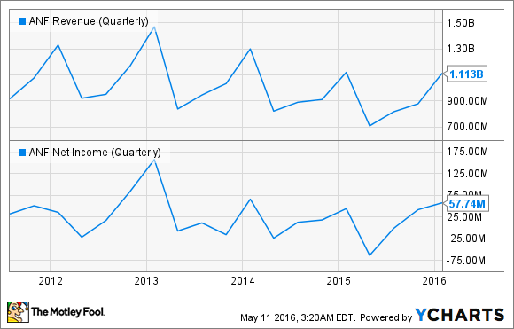 ANF Revenue (Quarterly) Chart