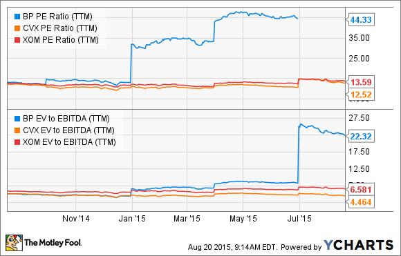 BP PE Ratio (TTM) Chart