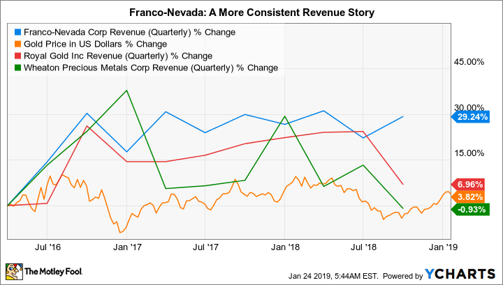 FNV Revenue (Quarterly) Chart