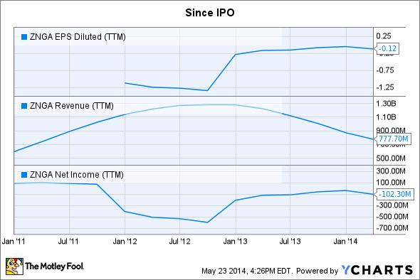 ZNGA EPS Diluted (TTM) Chart