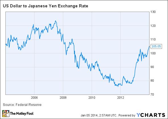 US Dollar to Japanese Yen Exchange Rate Chart