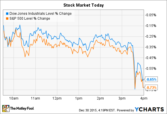 weight watchers soars and 3d systems falls as stocks slip the motley fool. Black Bedroom Furniture Sets. Home Design Ideas