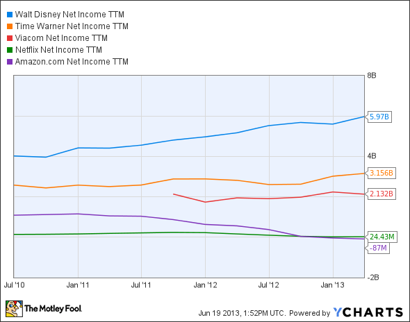 DIS Net Income TTM Chart