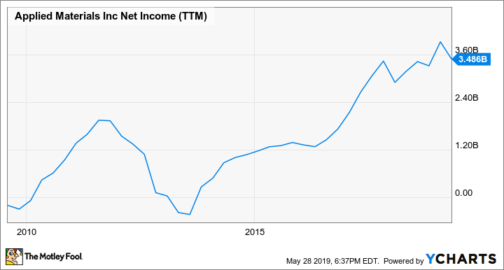 AMAT Net Income (TTM) Chart