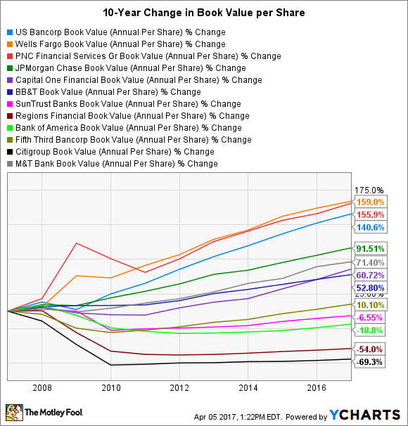 USB Book Value (Annual Per Share) Chart