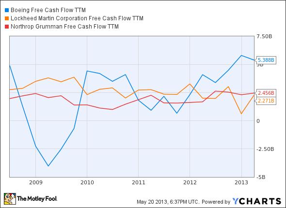 BA Free Cash Flow TTM Chart