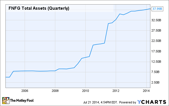 FNFG Total Assets (Quarterly) Chart