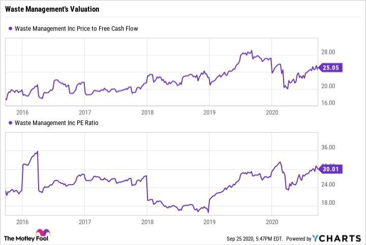 WM Price to Free Cash Flow Chart
