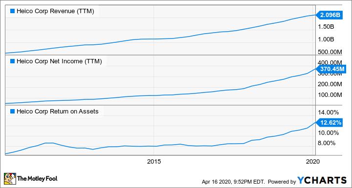 HEI Revenue (TTM) Chart
