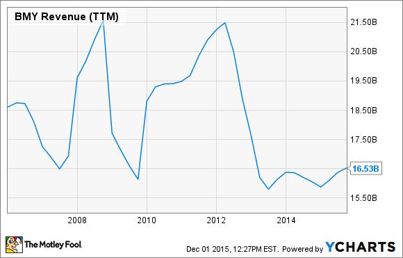 BMY Revenue (TTM) Chart