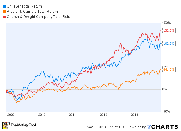 UL Total Return Price Chart
