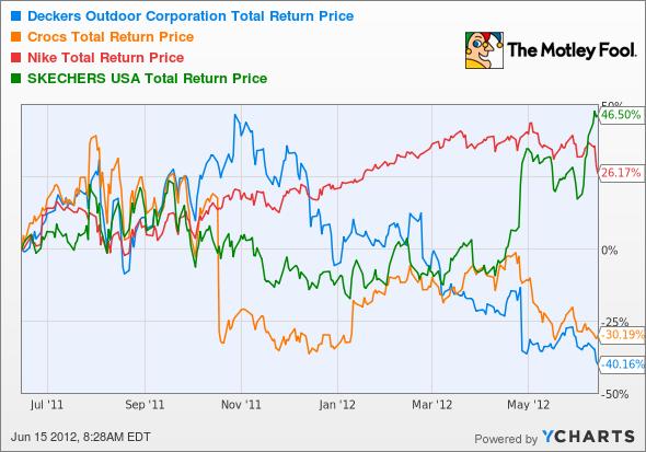 DECK Total Return Price Chart