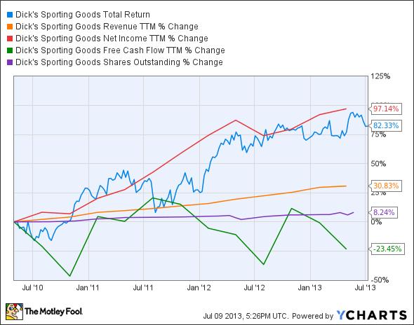 DKS Total Return Price Chart