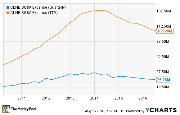 CLNE SG&A Expense (Quarterly) Chart