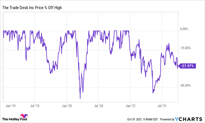 Chart showing The Trade Desk's price percent off high since 2019.