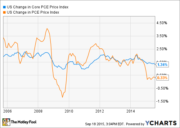 US Change in Core PCE Price Index Chart