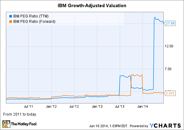 IBM PEG Ratio (TTM) Chart