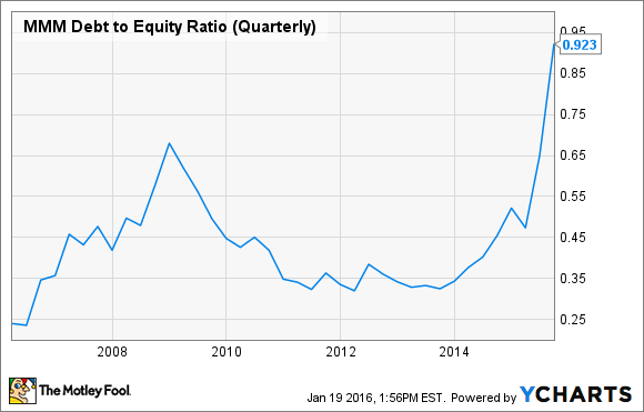MMM Debt to Equity Ratio (Quarterly) Chart
