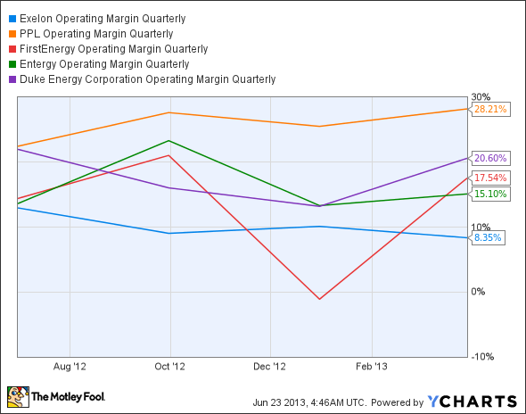 EXC Operating Margin Quarterly Chart