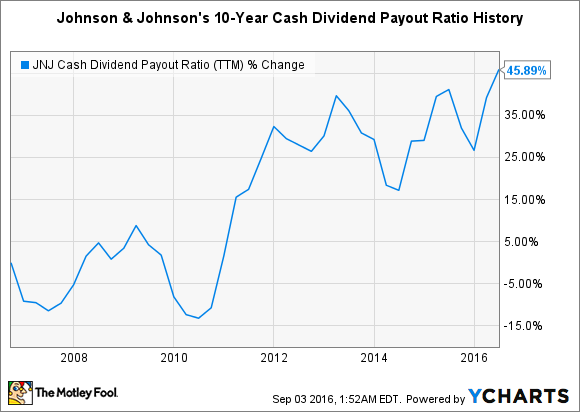 JNJ Cash Dividend Payout Ratio (TTM) Chart