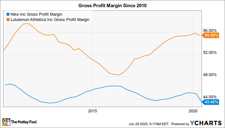 NKE Gross Profit Margin Chart