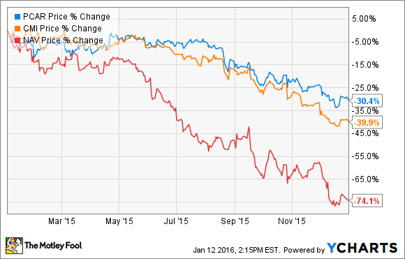 Will PACCAR Inc. Stock Make a Comeback in 2016? -- The Motley Fool
