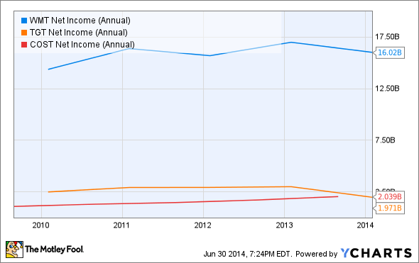 WMT Net Income (Annual) Chart