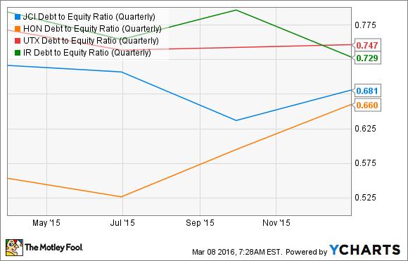 JCI Debt to Equity Ratio (Quarterly) Chart