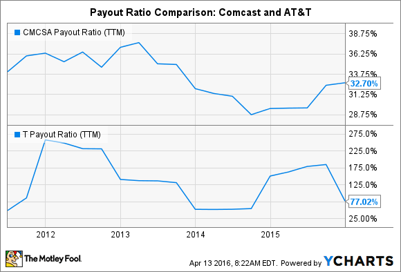 CMCSA Payout Ratio (TTM) Chart
