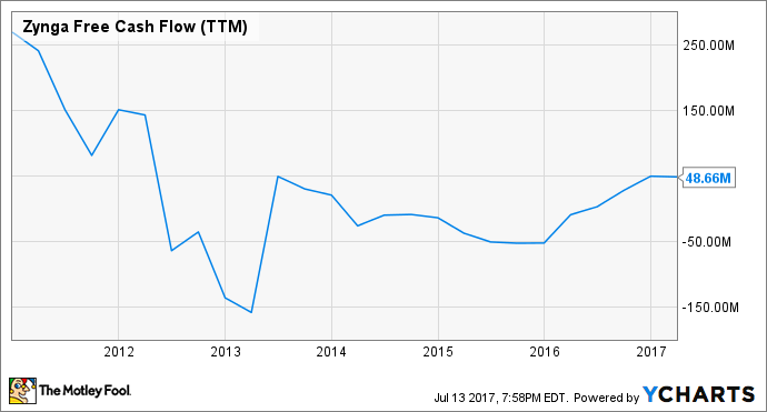 ZNGA Free Cash Flow (TTM) Chart