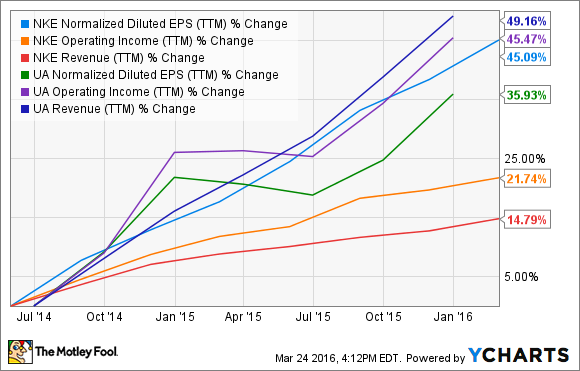 NKE Normalized Diluted EPS (TTM) Chart