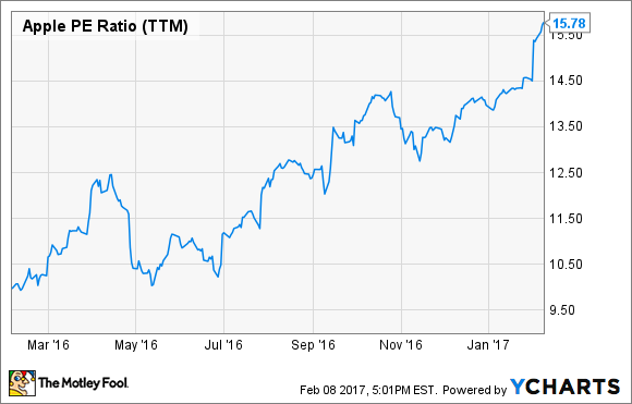 apple inc s stock s 40 comeback what investors should know
