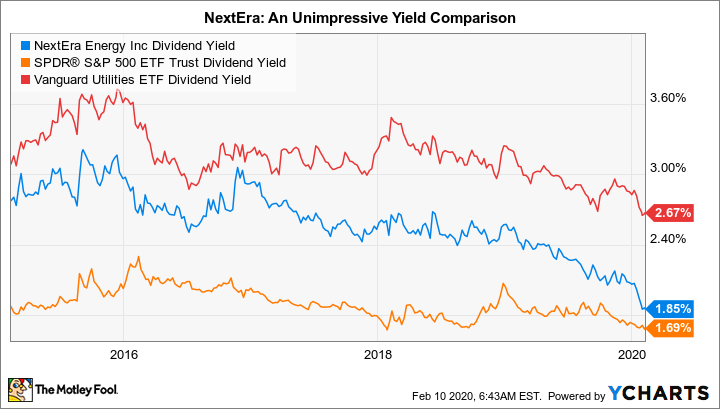 NEE Dividend Yield Chart