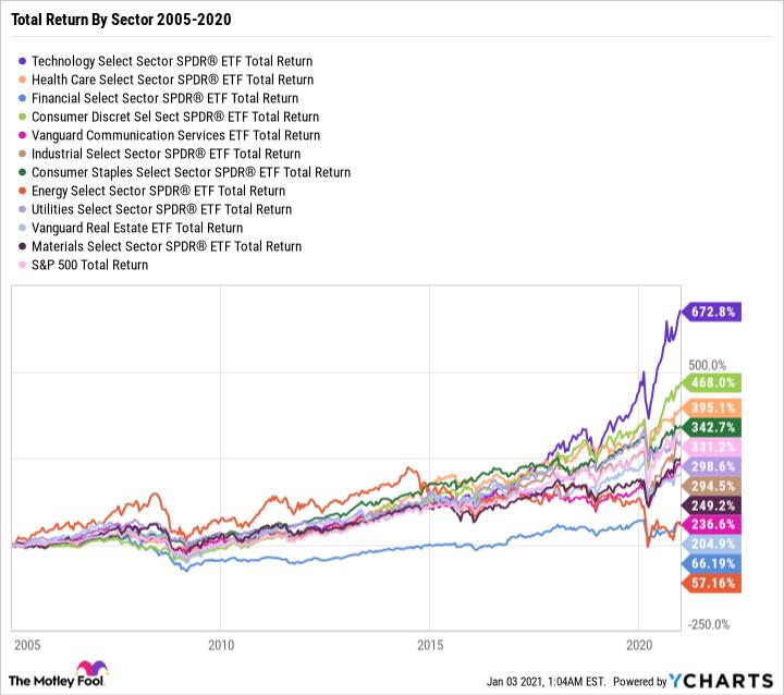 XLK Total Return Level Chart