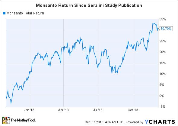 MON Total Return Price Chart