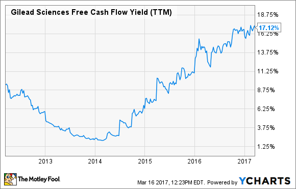 GILD Free Cash Flow Yield (TTM) Chart