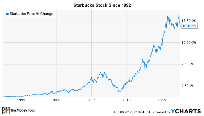 Starbucks Stock Quote Fair 3 Terrible Reasons To Sell Starbucks Stock  The Motley Fool