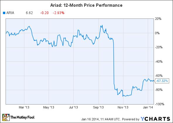 ARIA Chart