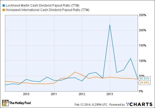 LMT Cash Dividend Payout Ratio (TTM) Chart