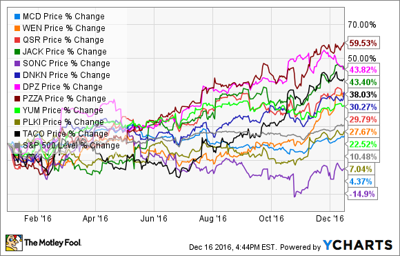 The Worst Fast-Food Stocks of 2016 -- The Motley Fool